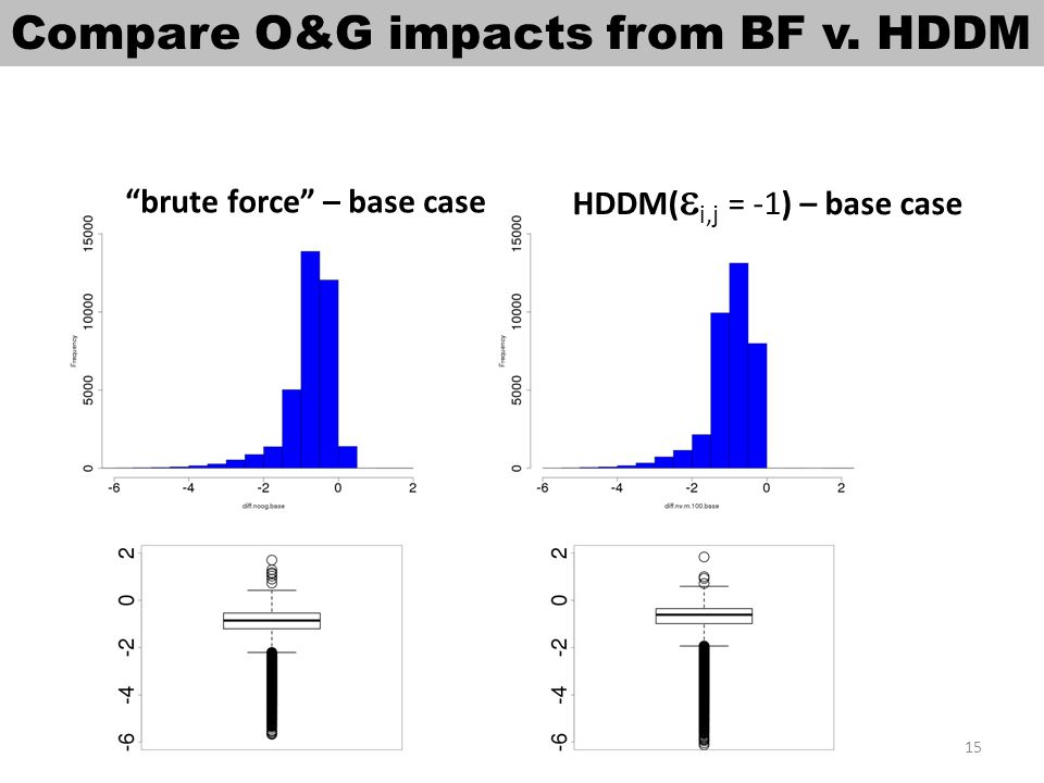 brute force – base case HDDM(  i,j = -1) – base case Compare O&G impacts from BF v. HDDM 15