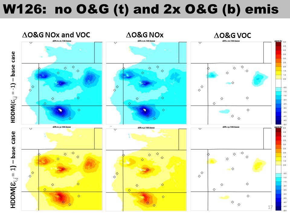 W126: no O&G (t) and 2x O&G (b) emis  O&G NOx and VOC  O&G NOx  O&G VOC HDDM(  i,j = -1) – base case HDDM(  i,j = 1) – base case 17