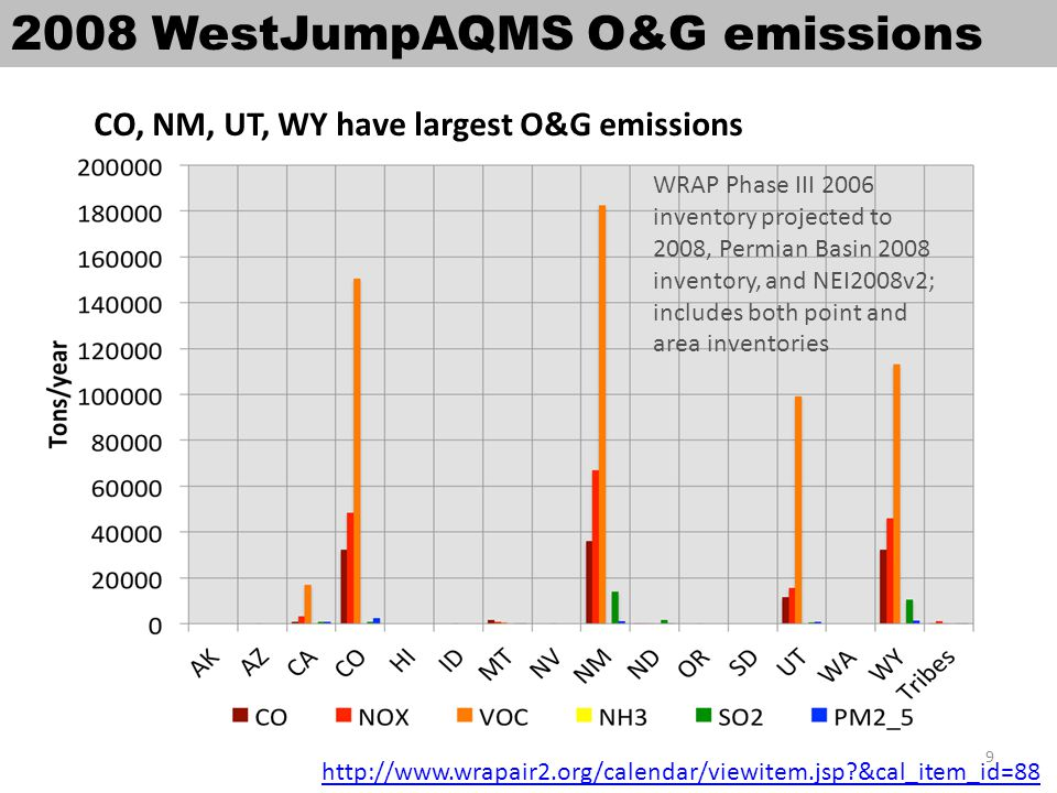 W126 estimates for western US WestJumpAQMS 12km domain High W126 values in the Four Corners states.