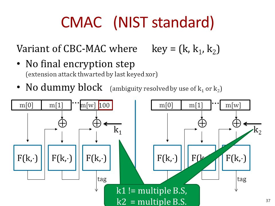 CMAC (NIST standard) Variant of CBC-MAC where key = (k, k 1, k 2 ) No final encryption step (extension attack thwarted by last keyed xor) No dummy block (ambiguity resolved by use of k 1 or k 2 ) F(k,  ) m[0]  m[1]m[w] F(k,  )  ⋯ tag 100 k1k1 F(k,  ) m[0]  m[1]m[w] F(k,  )  ⋯ tag k2k2 k1 != multiple B.S, k2 = multiple BA.