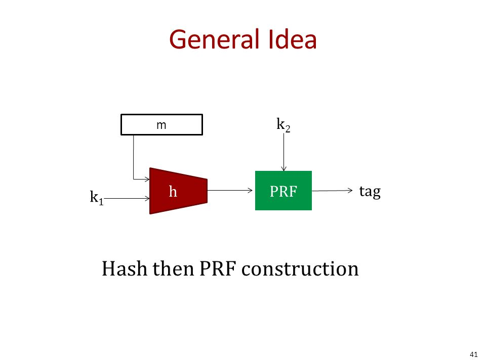 General Idea 41 m h k1k1 PRF k2k2 tag Hash then PRF construction