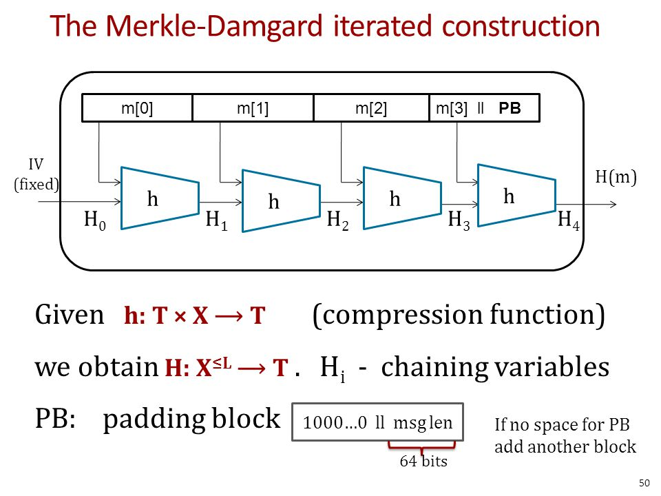 The Merkle-Damgard iterated construction Given h: T × X T (compression function) we obtain H: X ≤L T.