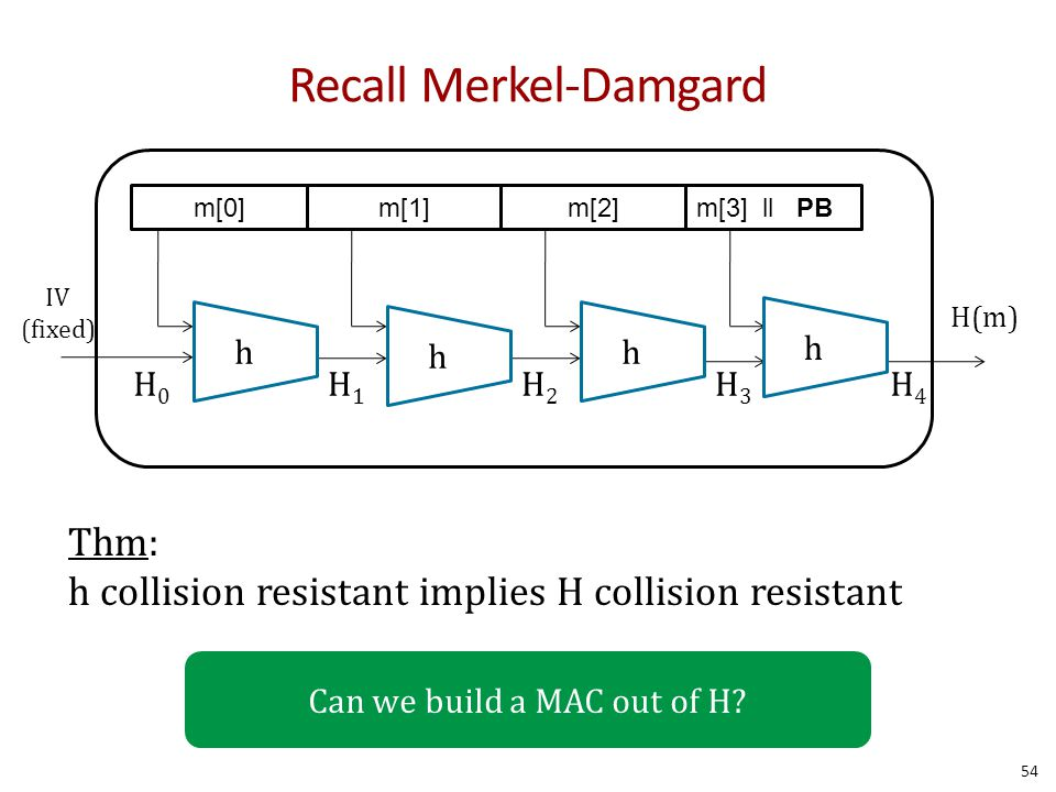 Recall Merkel-Damgard Thm: h collision resistant implies H collision resistant m[0]m[1]m[2]m[3] ll PB IV (fixed) H(m) H0H0 H1H1 H2H2 H3H3 H4H4 h h h h Can we build a MAC out of H.
