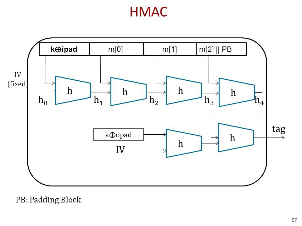 HMAC PB: Padding Block m[0]m[1]m[2] || PB h0h0 h1h1 h2h2 h3h3 h4h4 h h h h IV kipad IV (fixed) h h k⨁opad tag 57