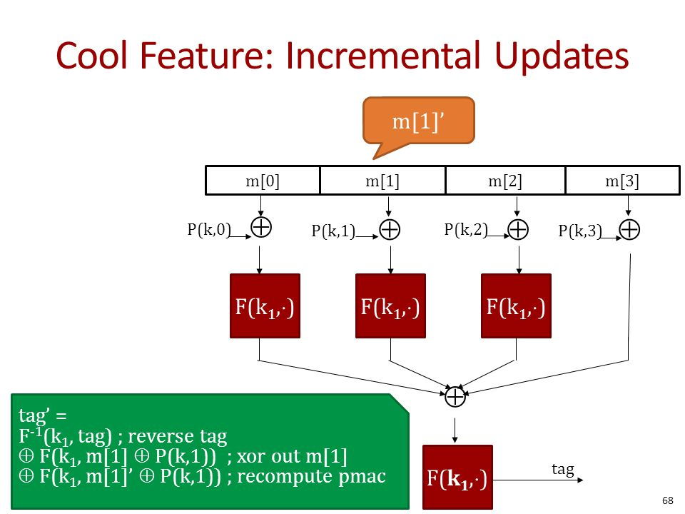 Cool Feature: Incremental Updates tag' = F -1 (k 1, tag) ; reverse tag  F(k 1, m[1]  P(k,1)) ; xor out m[1]  F(k 1, m[1]'  P(k,1)) ; recompute pmac m[0]m[1]m[2]m[3]   F(k 1,  ) tag  P(k,0) P(k,1) P(k,2) P(k,3) m[1]' 68