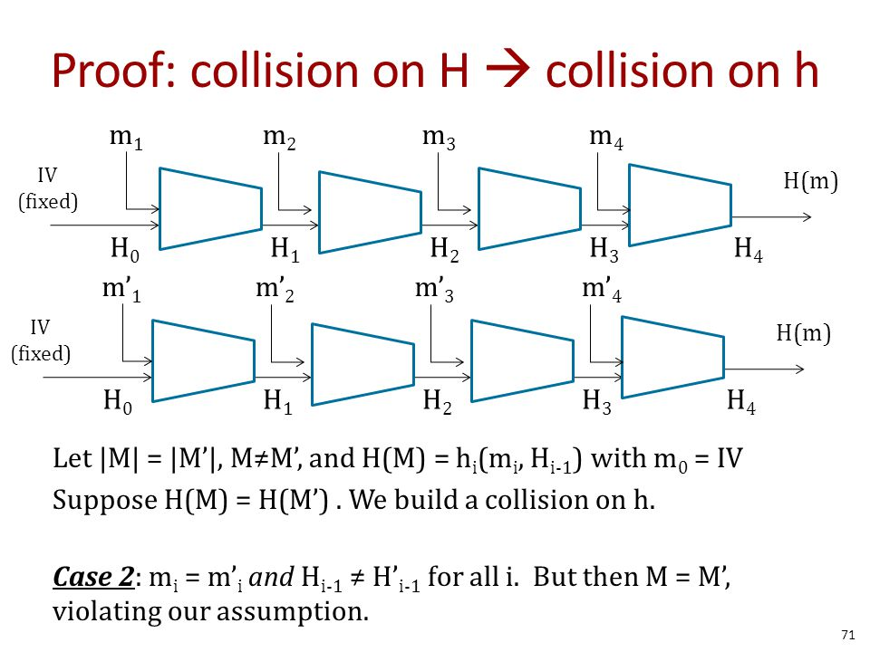 Proof: collision on H  collision on h Let |M| = |M'|, M≠M', and H(M) = h i (m i, H i-1 ) with m 0 = IV Suppose H(M) = H(M').