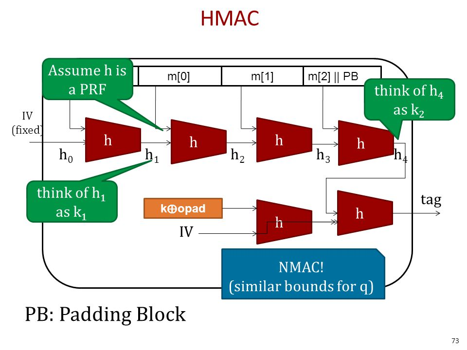 HMAC PB: Padding Block m[0]m[1]m[2] || PB h0h0 h1h1 h2h2 h3h3 h4h4 h h h h IV kipad IV (fixed) h h kopad tag think of h 1 as k 1 think of h 4 as k 2 NMAC.