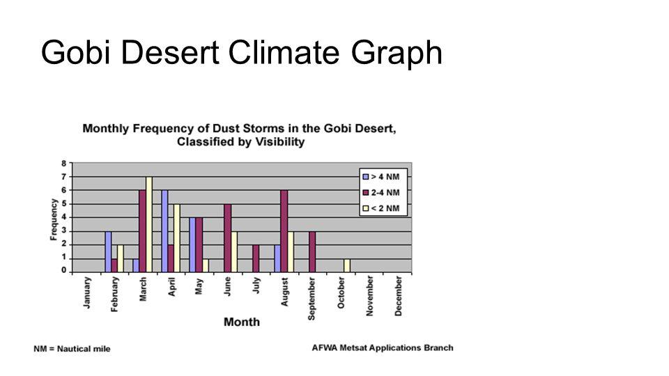 Gobi Desert Climate Graph