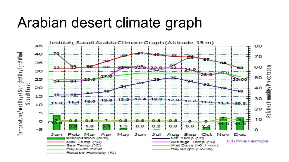 Arabian desert climate graph