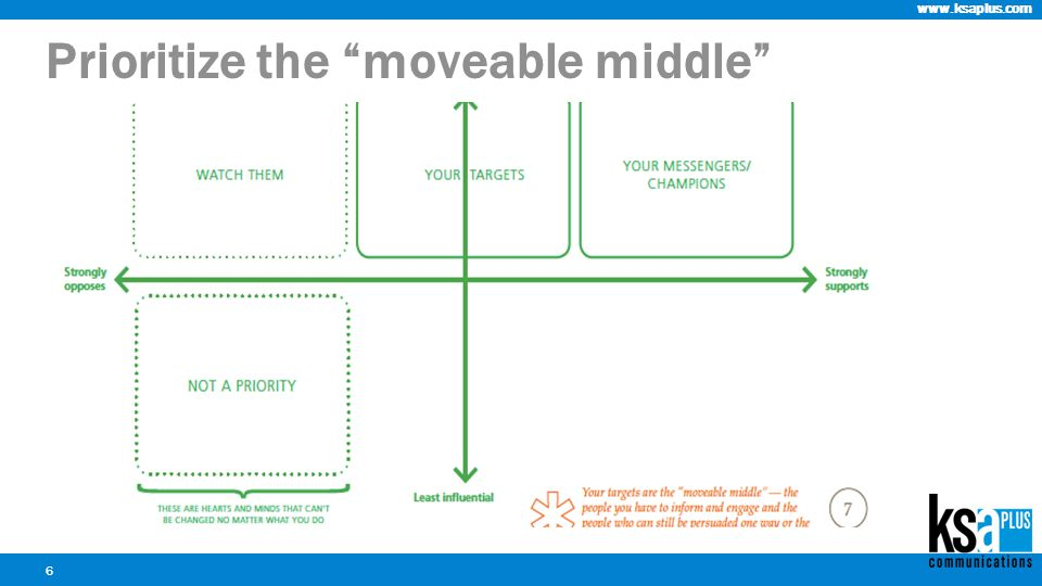 www.ksaplus.com 6 Who Prioritize the moveable middle
