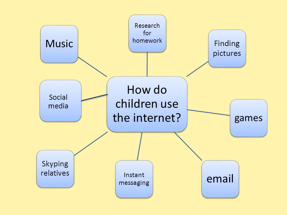 How do our children access the internet? computers phonelaptop ipod ipad Games console