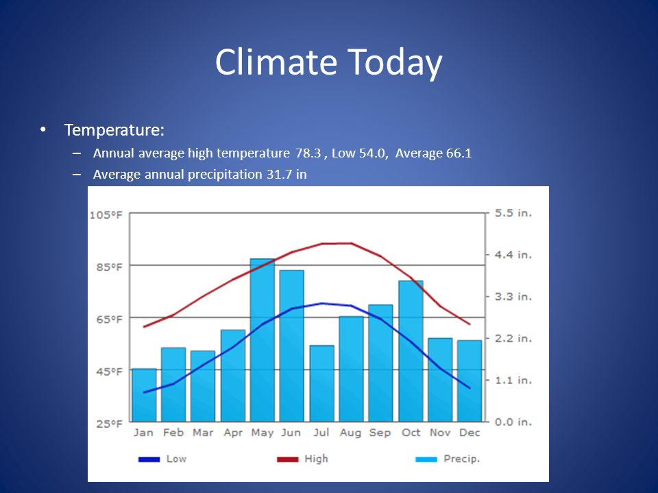 Climate Today Temperature: – Annual average high temperature 78.3, Low 54.0, Average 66.1 – Average annual precipitation 31.7 in