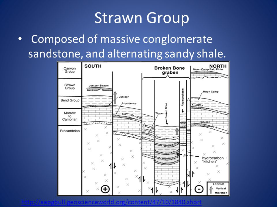 Strawn Group Composed of massive conglomerate sandstone, and alternating sandy shale.