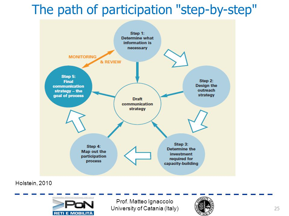The path of participation step-by-step Prof.