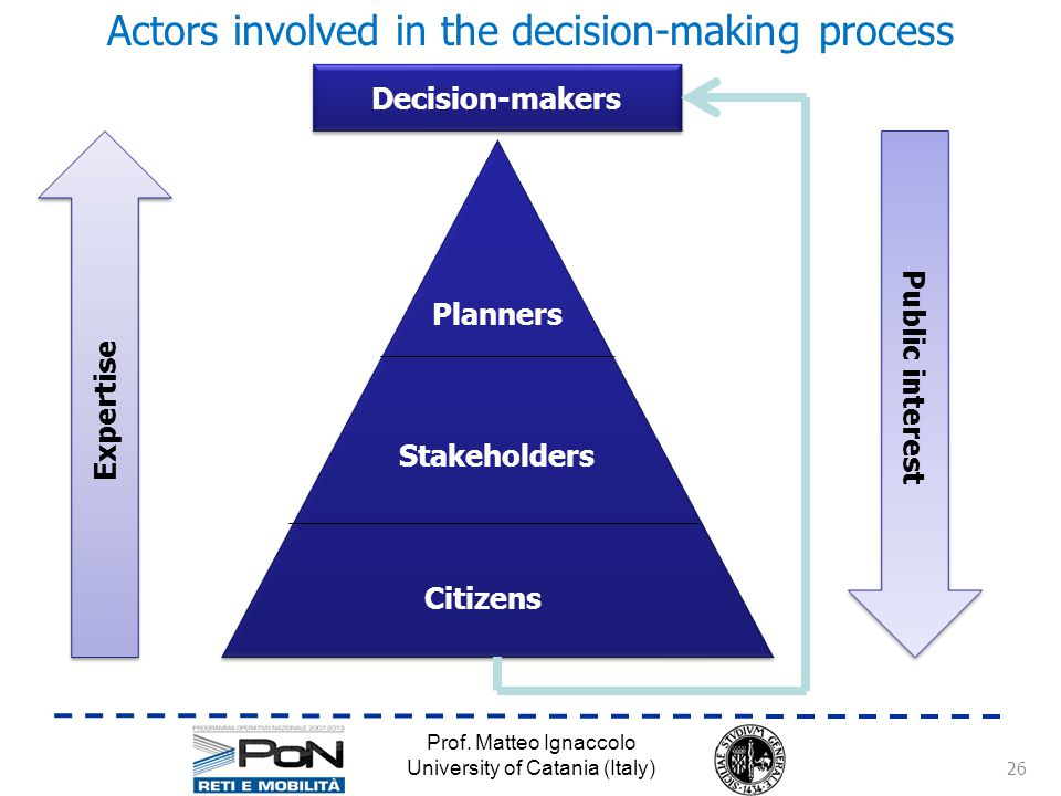 Actors involved in the decision-making process Prof.