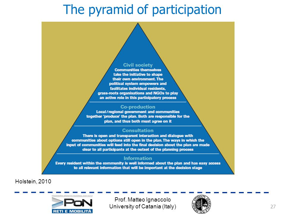 The pyramid of participation Prof.