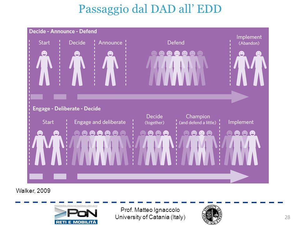 Passaggio dal DAD all' EDD Prof.