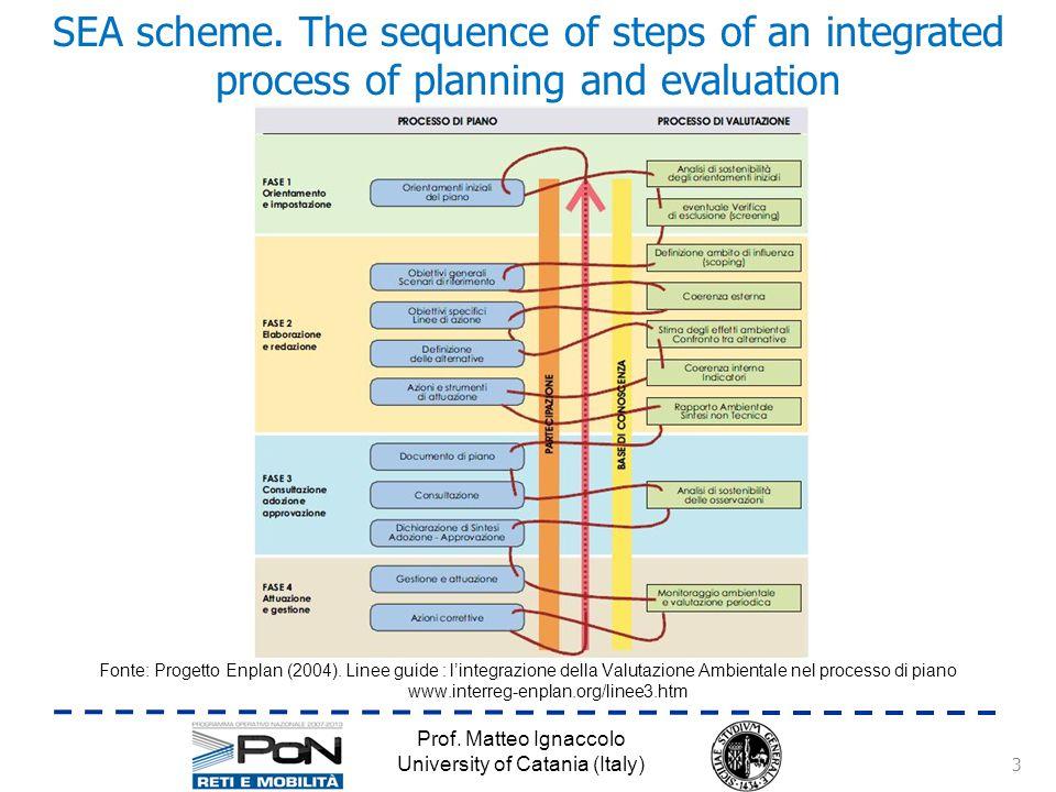 Prof. Matteo Ignaccolo University of Catania (Italy) SEA scheme.