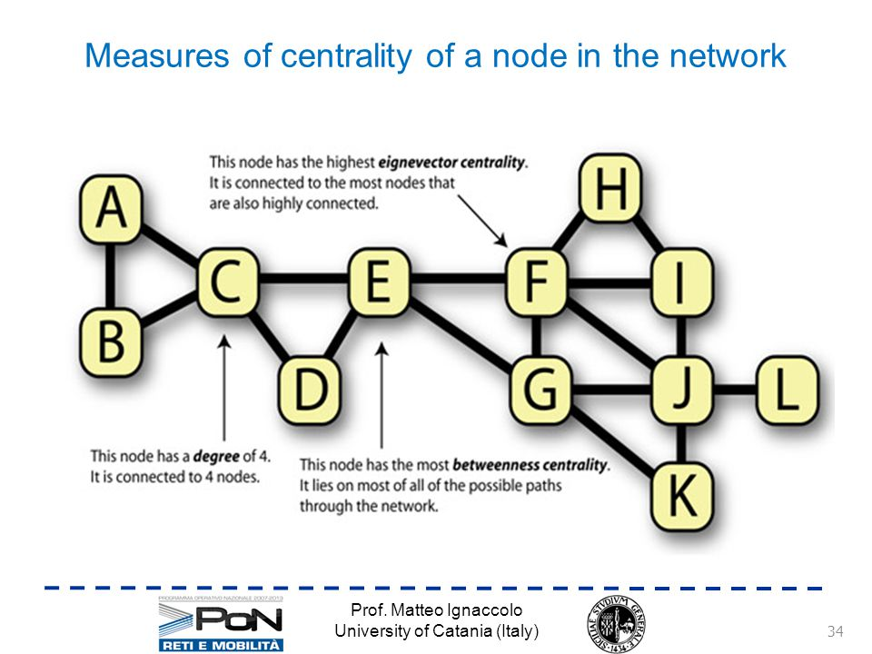 Measures of centrality of a node in the network Prof.