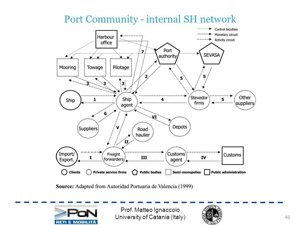 Port Community - internal SH network Prof. Matteo Ignaccolo University of Catania (Italy) 46