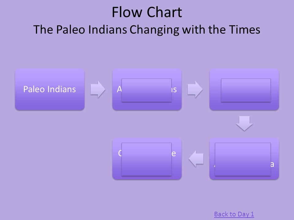 Flow Chart The Paleo Indians Changing with the Times Paleo IndiansArchaic Indians Ancestral Pueblans Hopi, Zuni, Acoma, Laguna Current Native American