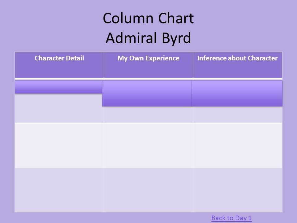 Column Chart Admiral Byrd Character DetailMy Own ExperienceInference about Character CuriosityPeople who are curious usually discover unknown informat