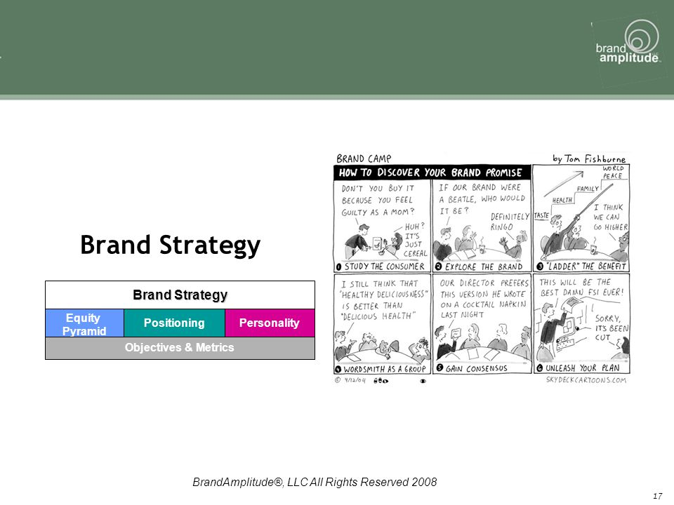 BrandAmplitude®, LLC All Rights Reserved 2008 17 Brand Strategy Equity Pyramid Positioning Objectives & Metrics Personality Brand Strategy