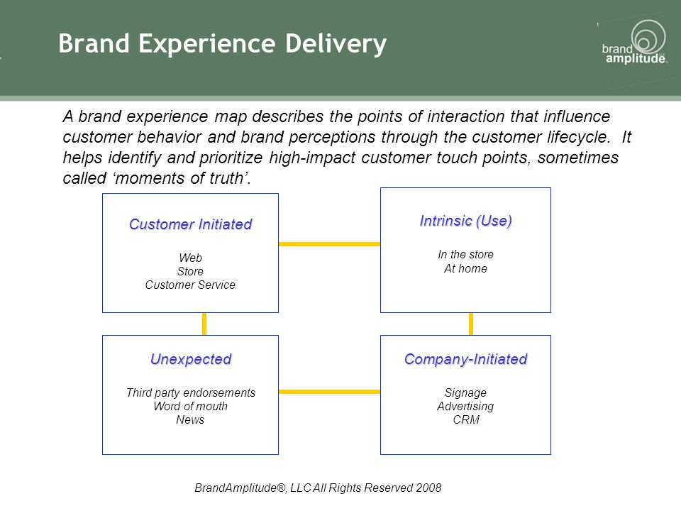 BrandAmplitude®, LLC All Rights Reserved 2008 Brand Experience Delivery A brand experience map describes the points of interaction that influence customer behavior and brand perceptions through the customer lifecycle.