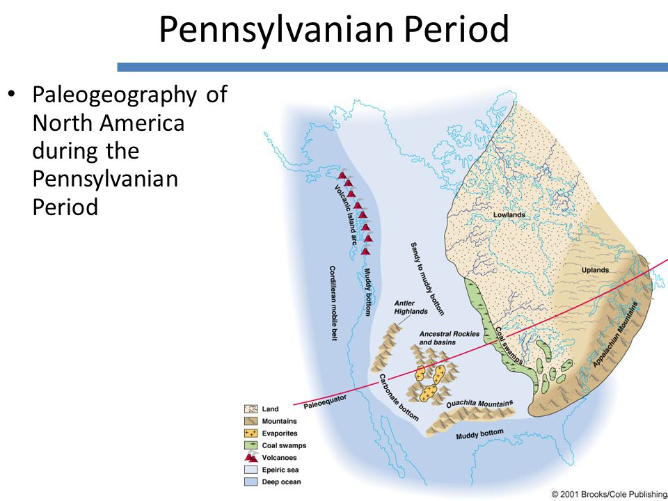 Paleogeography of North America during the Pennsylvanian Period Pennsylvanian Period