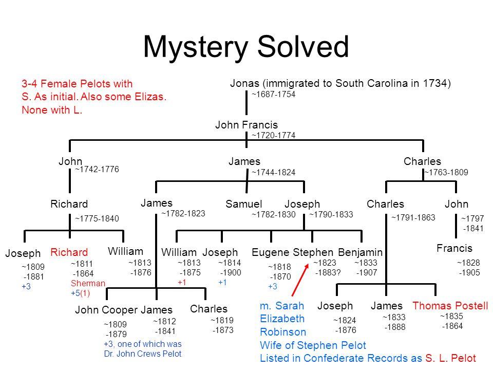 Mystery Solved Jonas (immigrated to South Carolina in 1734) ~1687-1754 John Francis ~1720-1774 John ~1742-1776 James ~1744-1824 Charles ~1763-1809 Ric