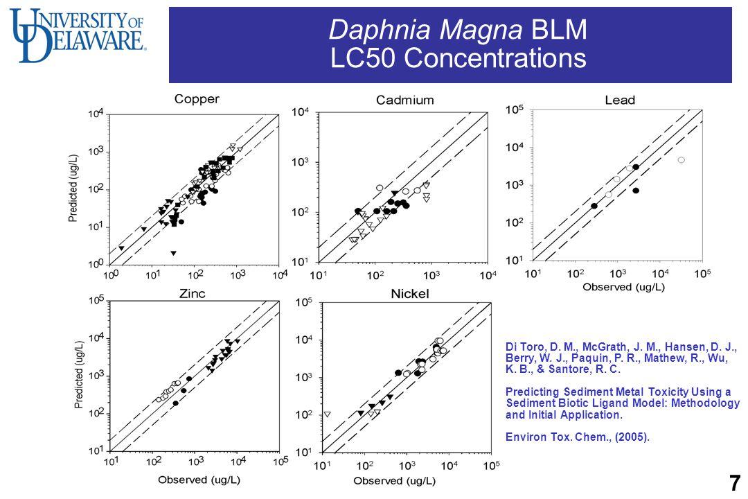 Daphnia Magna BLM LC50 Concentrations Di Toro, D. M., McGrath, J. M., Hansen, D. J., Berry, W. J., Paquin, P. R., Mathew, R., Wu, K. B., & Santore, R.