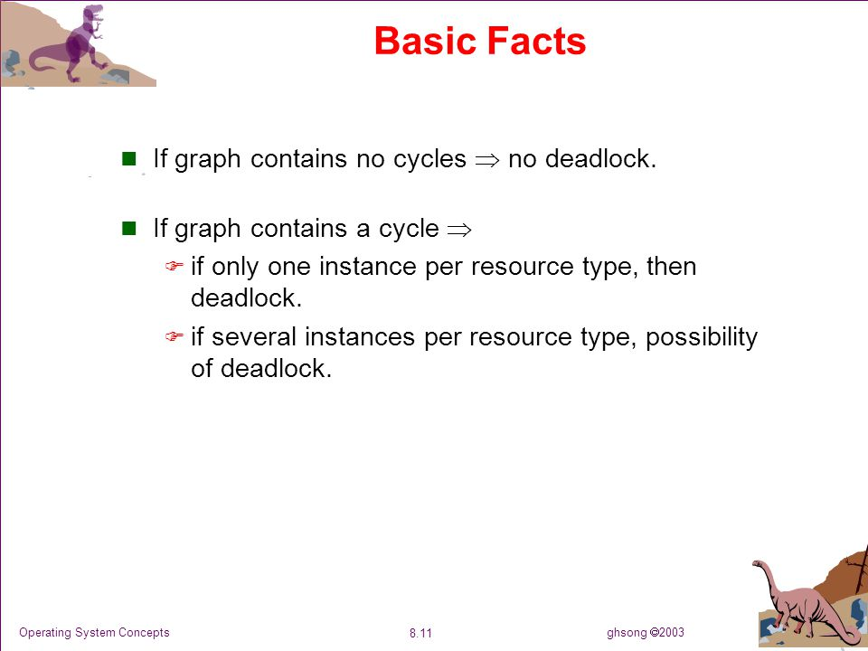 ghsong  2003 8.11 Operating System Concepts Basic Facts If graph contains no cycles  no deadlock. If graph contains a cycle   if only one instance