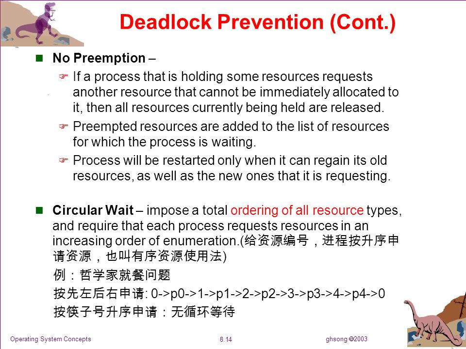 ghsong  2003 8.14 Operating System Concepts Deadlock Prevention (Cont.) No Preemption –  If a process that is holding some resources requests anothe