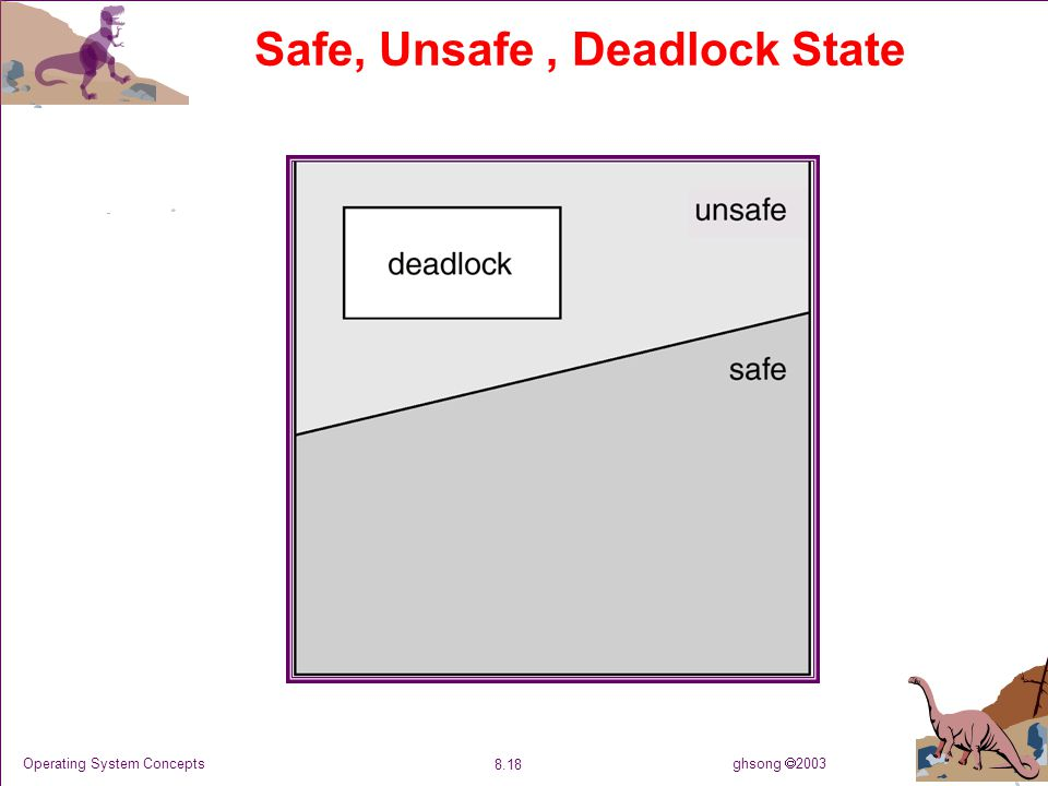 ghsong  2003 8.18 Operating System Concepts Safe, Unsafe, Deadlock State