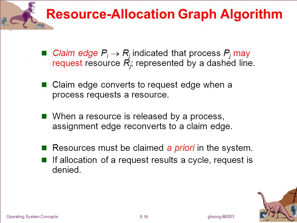 ghsong  2003 8.19 Operating System Concepts Resource-Allocation Graph Algorithm Claim edge P i  R j indicated that process P j may request resource