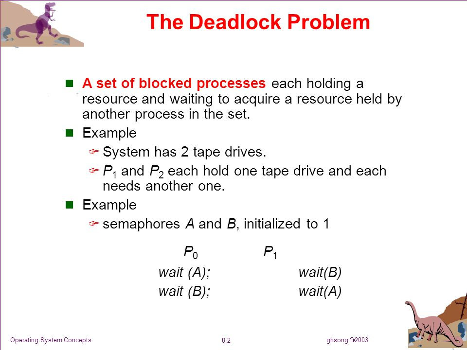 ghsong  2003 8.2 Operating System Concepts The Deadlock Problem A set of blocked processes each holding a resource and waiting to acquire a resource held by another process in the set.