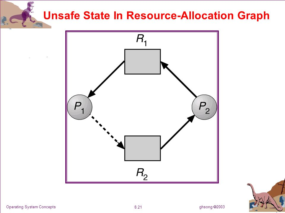 ghsong  2003 8.21 Operating System Concepts Unsafe State In Resource-Allocation Graph
