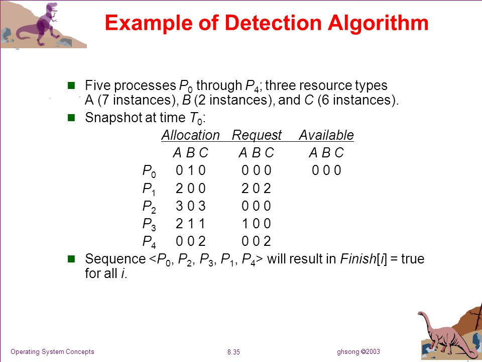 ghsong  2003 8.35 Operating System Concepts Example of Detection Algorithm Five processes P 0 through P 4 ; three resource types A (7 instances), B (