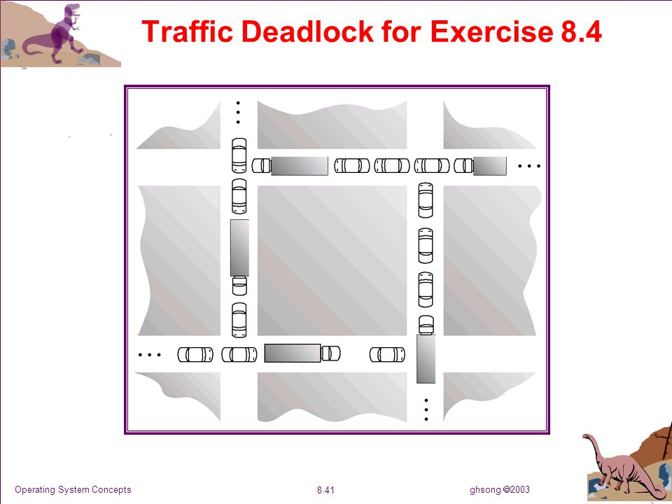 ghsong  2003 8.41 Operating System Concepts Traffic Deadlock for Exercise 8.4