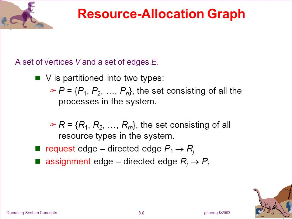 ghsong  2003 8.6 Operating System Concepts Resource-Allocation Graph V is partitioned into two types:  P = {P 1, P 2, …, P n }, the set consisting of all the processes in the system.