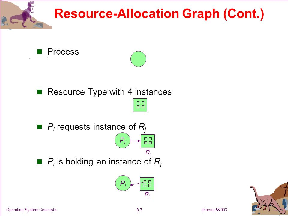 ghsong  2003 8.7 Operating System Concepts Resource-Allocation Graph (Cont.) Process Resource Type with 4 instances P i requests instance of R j P i is holding an instance of R j PiPi PiPi RjRj RjRj
