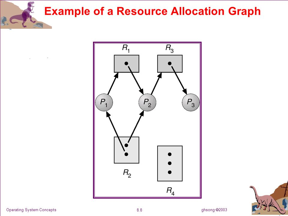 ghsong  2003 8.19 Operating System Concepts Resource-Allocation Graph Algorithm Claim edge P i  R j indicated that process P j may request resource R j ; represented by a dashed line.