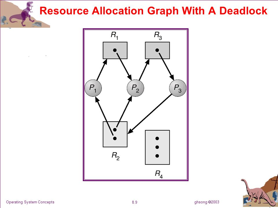 ghsong  2003 8.30 Operating System Concepts Single Instance of Each Resource Type Maintain wait-for graph  Nodes are processes.