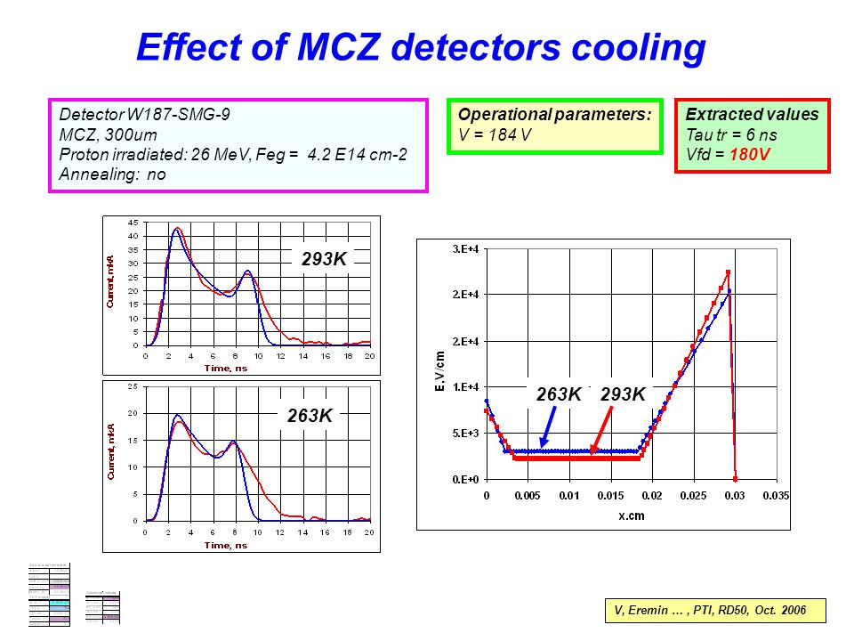 Detector W187-SMG-9 MCZ, 300um Proton irradiated: 26 MeV, Feg = 4.2 E14 cm-2 Annealing: no Operational parameters: V = 184 V Extracted values Tau tr = 6 ns Vfd = 180V Effect of MCZ detectors cooling 263K 293K 263K293K V, Eremin …, PTI, RD50, Oct.