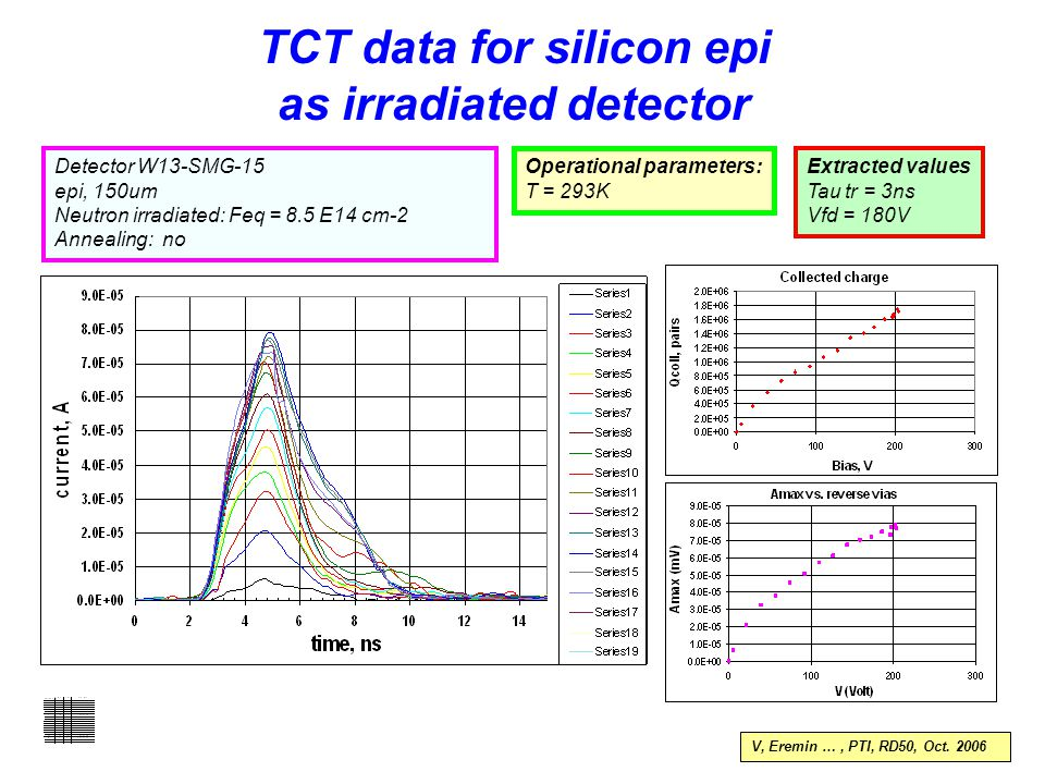 Detector W13-SMG-15 epi, 150um Neutron irradiated: Feq = 8.5 E14 cm-2 Annealing: no Operational parameters: T = 293K Extracted values Tau tr = 3ns Vfd = 180V TCT data for silicon epi as irradiated detector V, Eremin …, PTI, RD50, Oct.