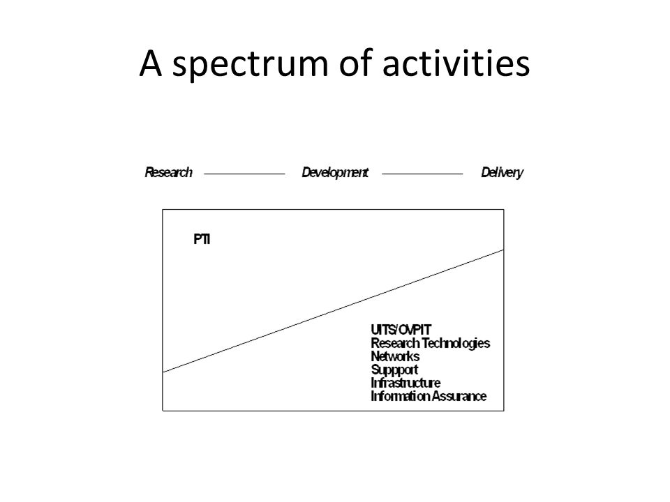 A spectrum of activities