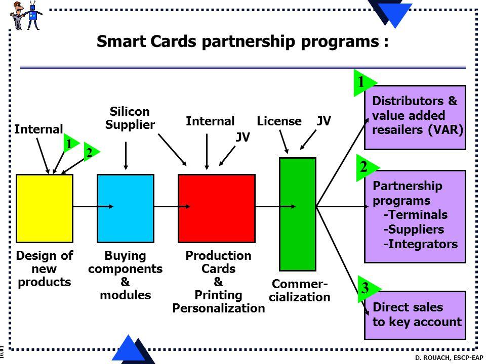 D. ROUACH, ESCP-EAP 10.01 Smart Cards partnership programs : Distributors & value added resailers (VAR) Partnership programs -Terminals -Suppliers -In