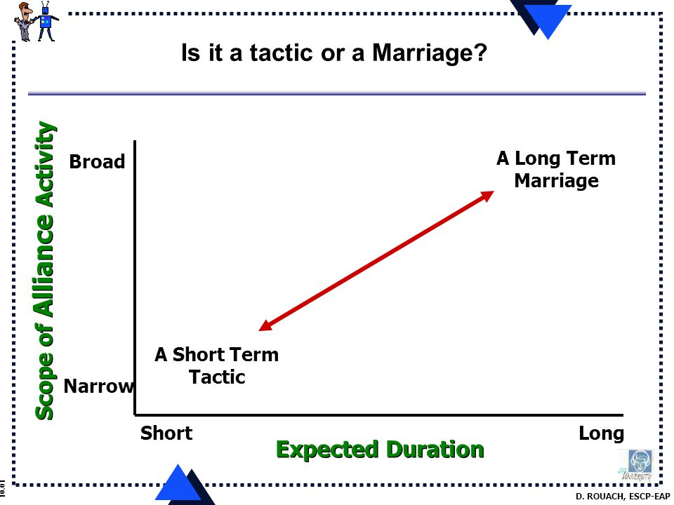 D. ROUACH, ESCP-EAP 10.01 Is it a tactic or a Marriage.