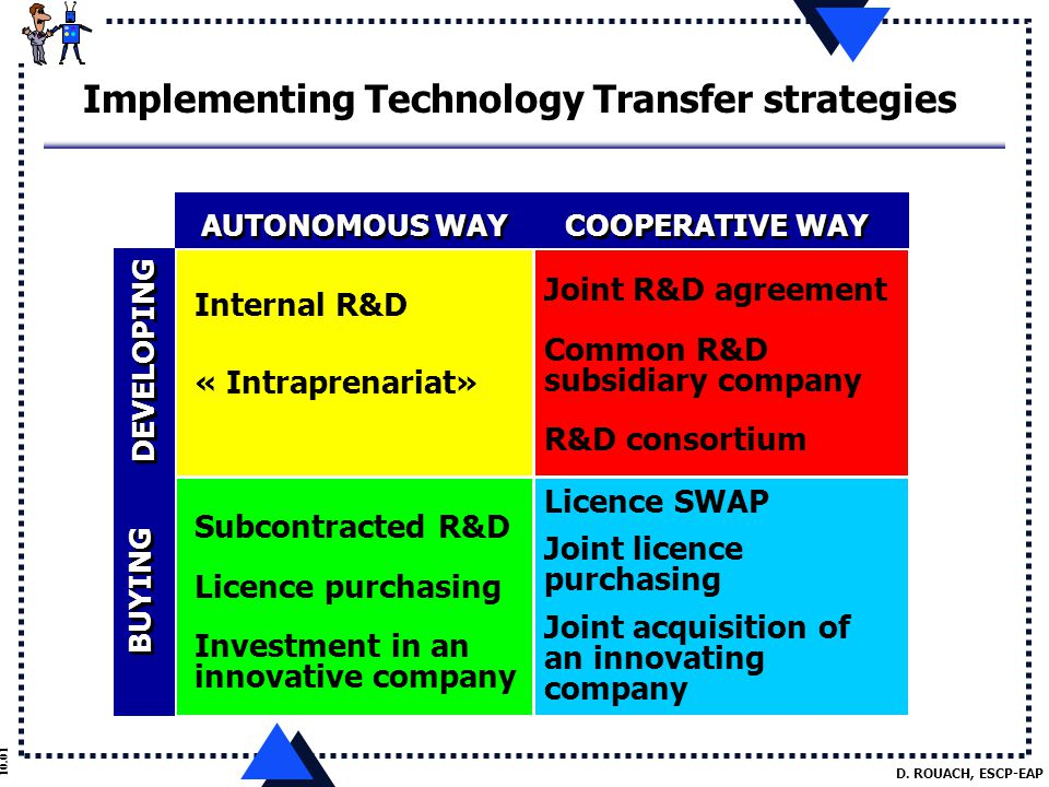D. ROUACH, ESCP-EAP 10.01 Implementing Technology Transfer strategies AUTONOMOUS WAY COOPERATIVE WAY DEVELOPING BUYING Internal R&D « Intraprenariat»