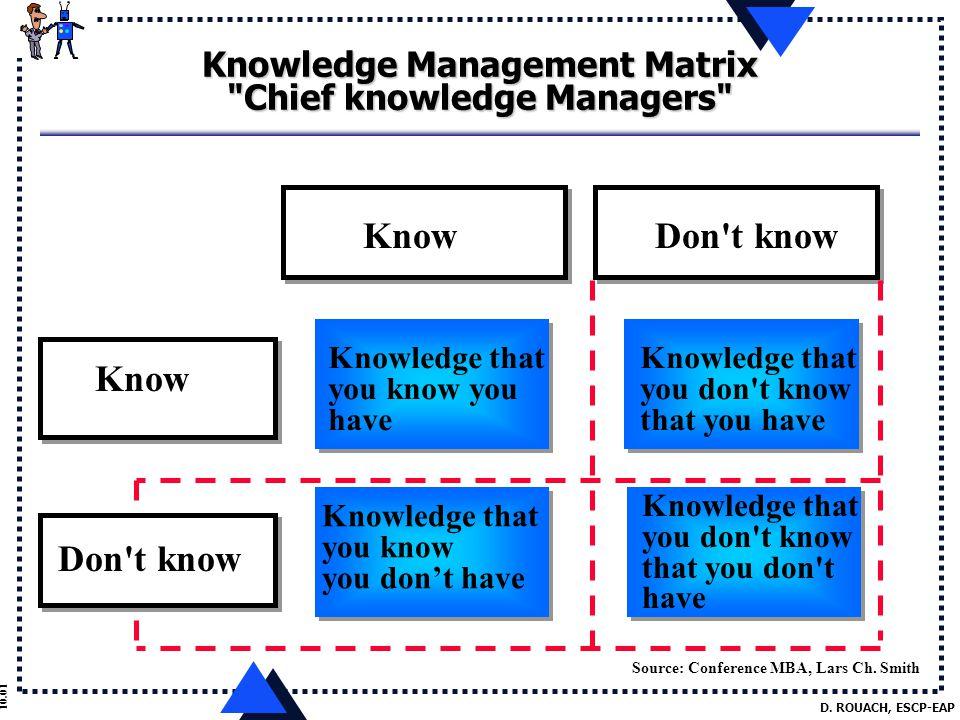 D. ROUACH, ESCP-EAP 10.01 Knowledge Management Matrix